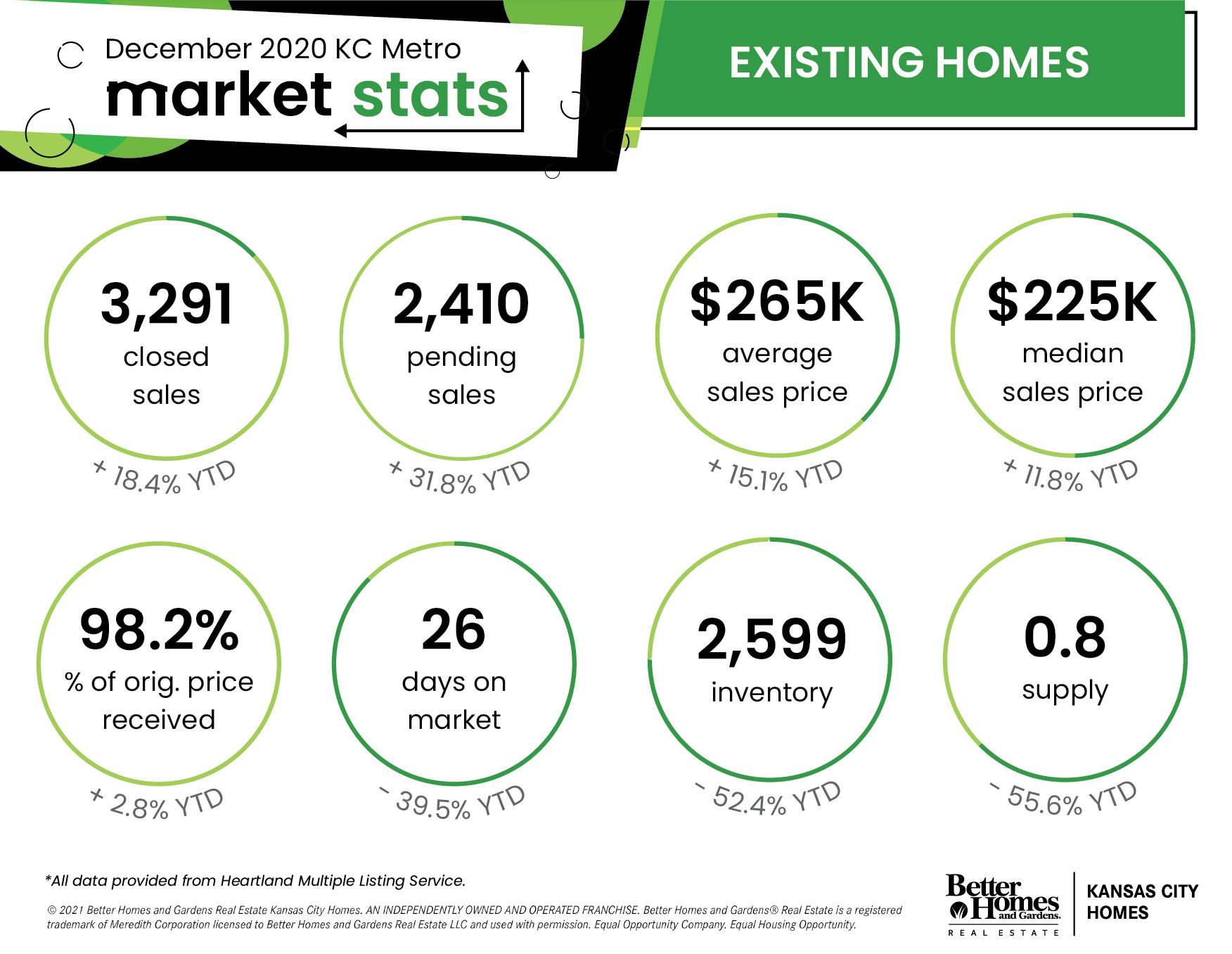 Kansas City Metro Area Real Estate Stats - December 2020 | Existing Homes