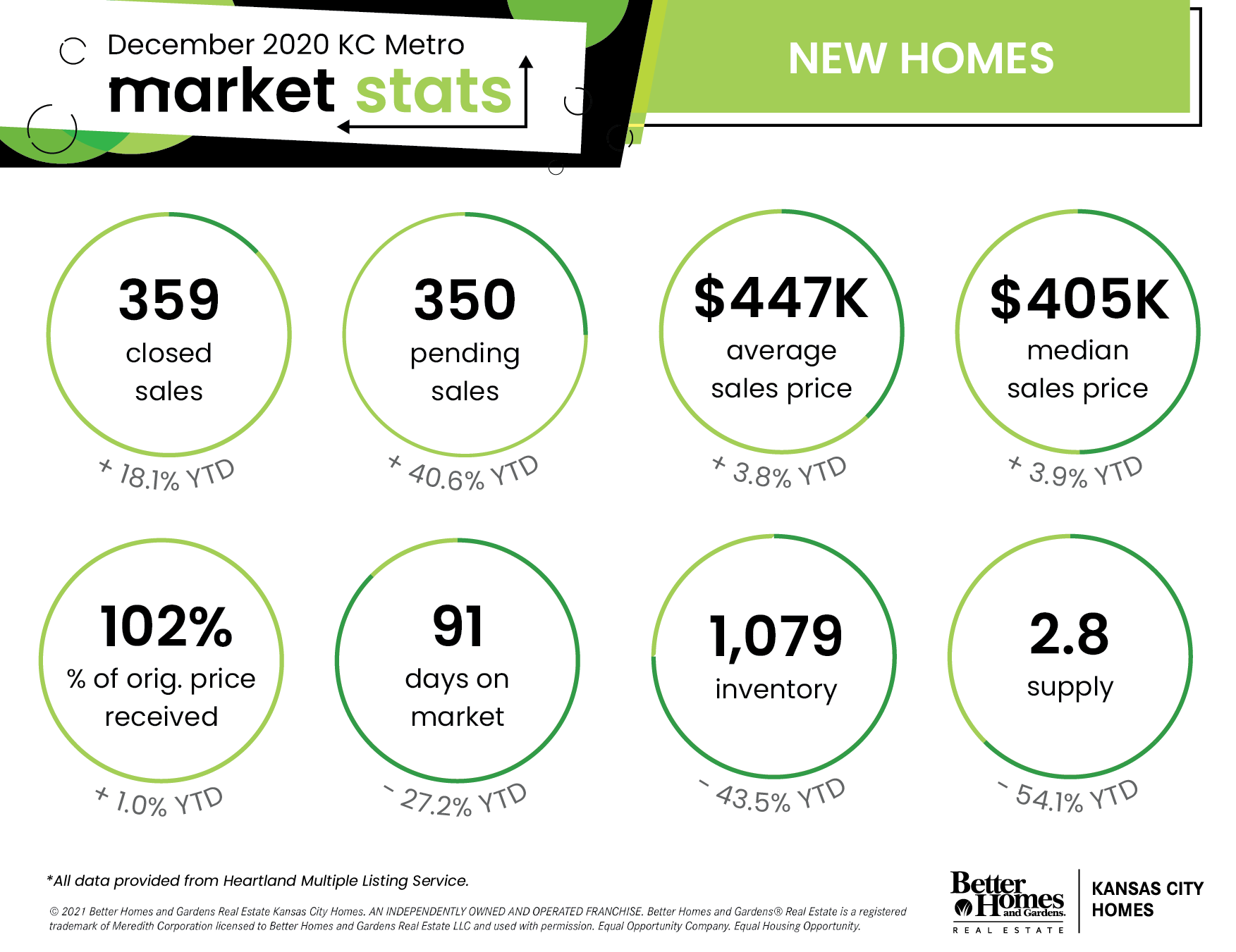 Kansas City Metro Area Real Estate Stats - December 2020  | New Homes