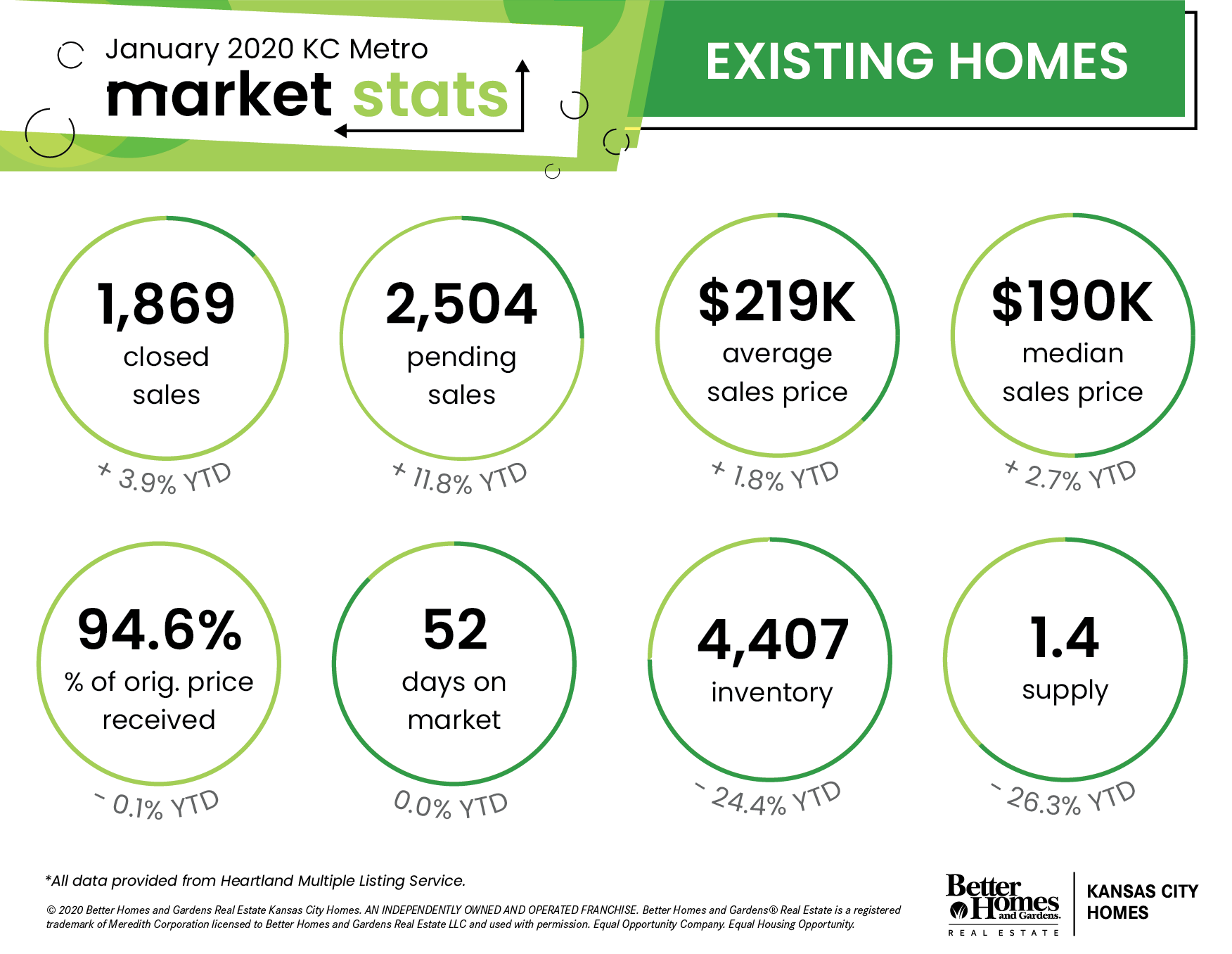 Kansas City Metro Area Real Estate Stats - January 2020 | Existing Homes