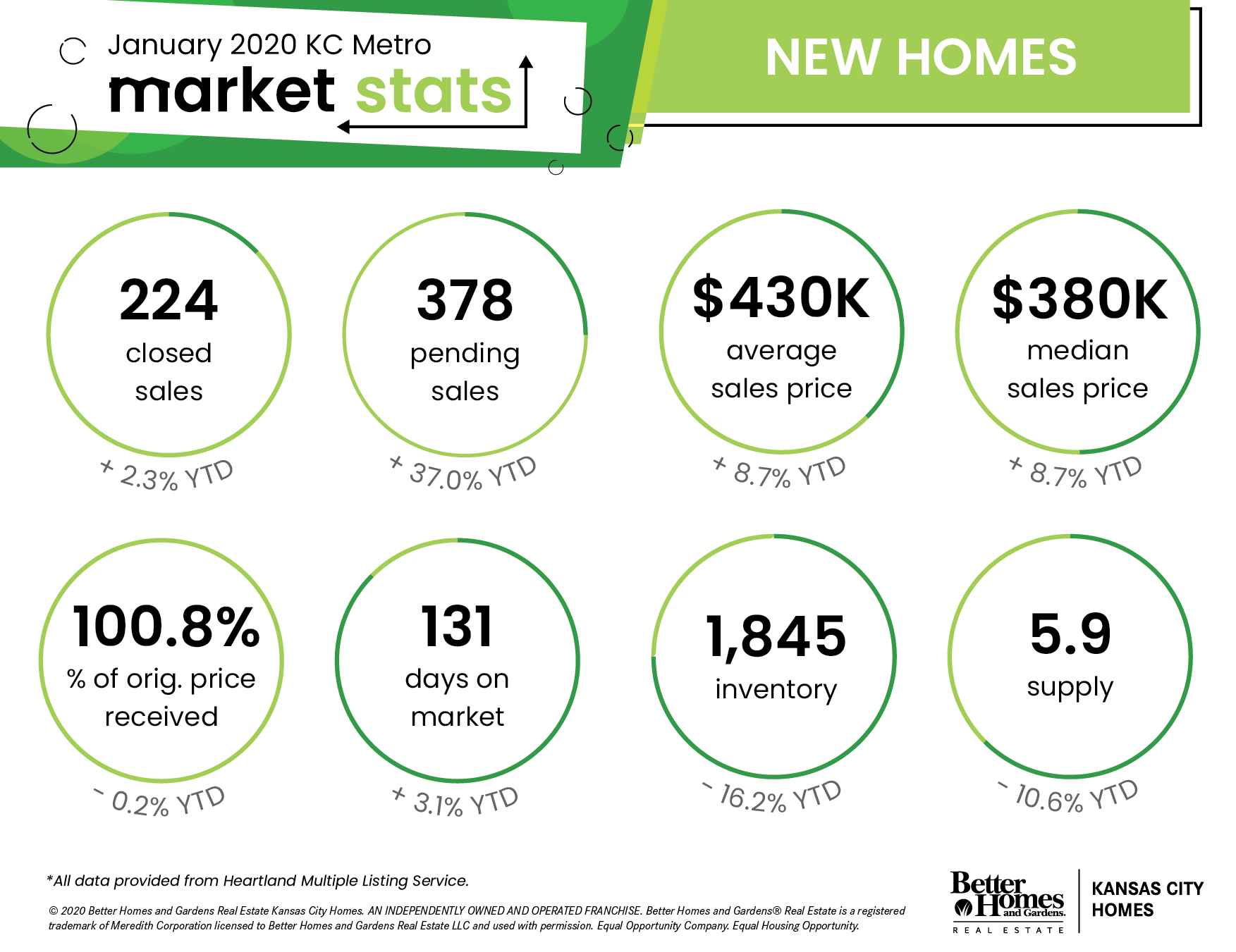 Kansas City Metro Area Real Estate Stats - January 2020 | New Homes