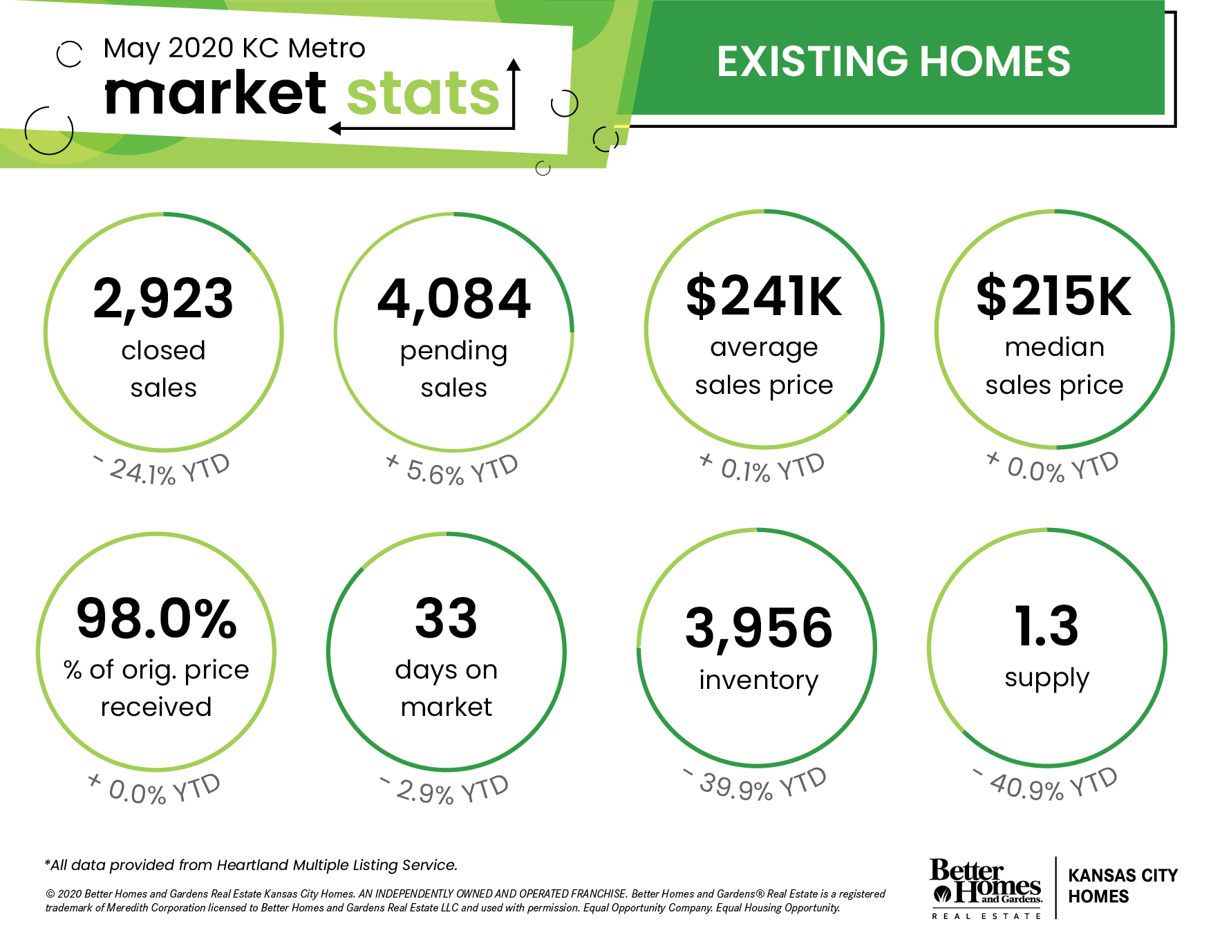 Kansas City Metro Area Real Estate Stats - May 2020 | Resale