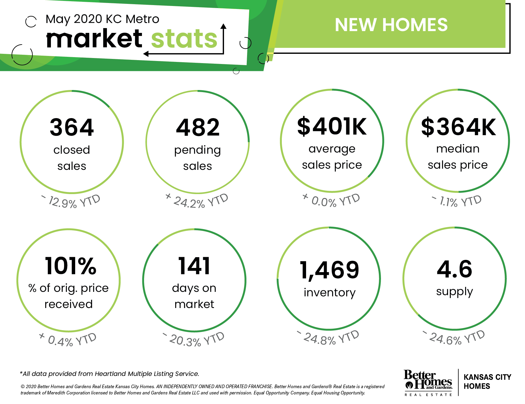 Kansas City Metro Area Real Estate Stats - May 2020 | New Construction
