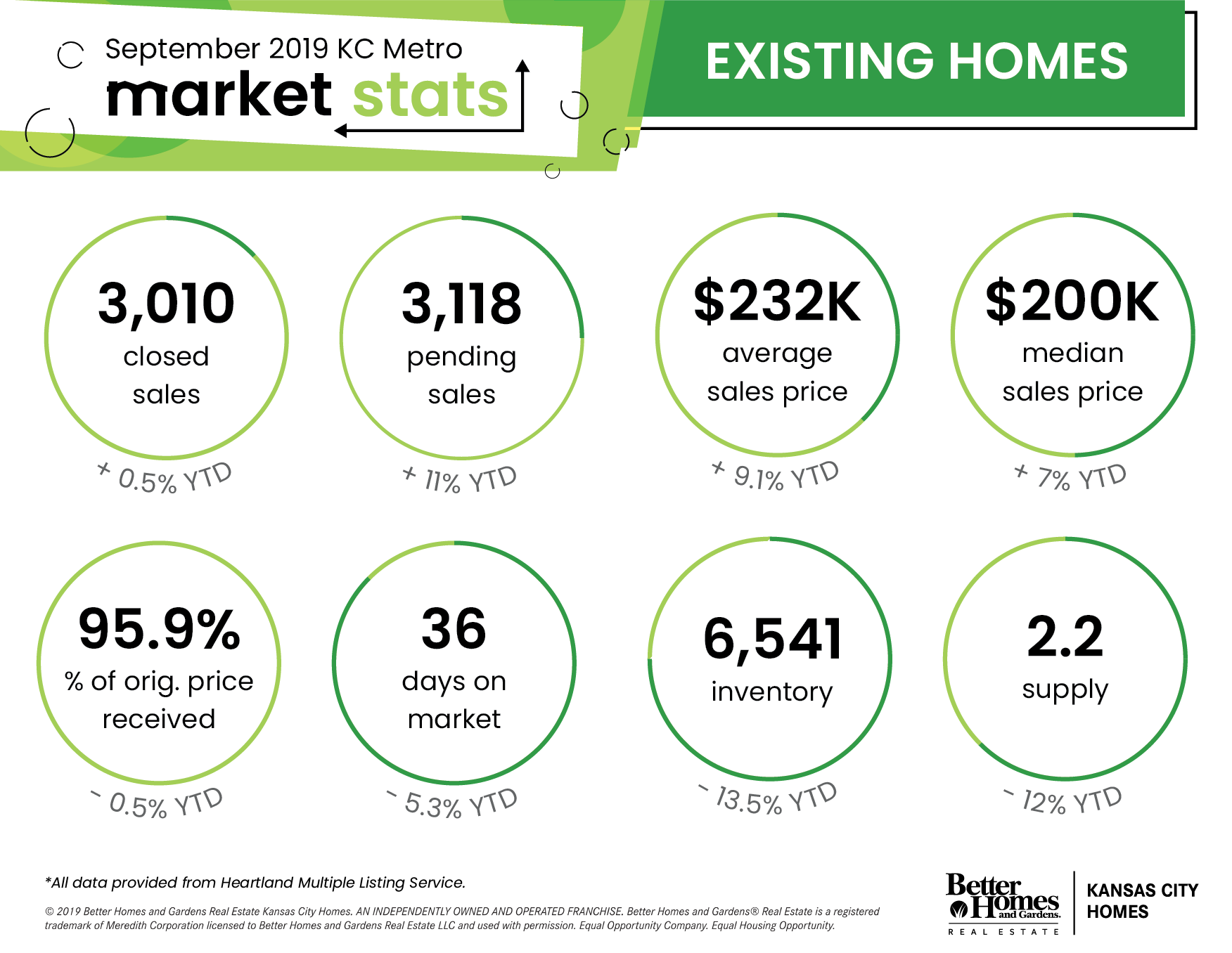 Kansas City Metro Area Real Estate Stats - July 19 | Existing Homes
