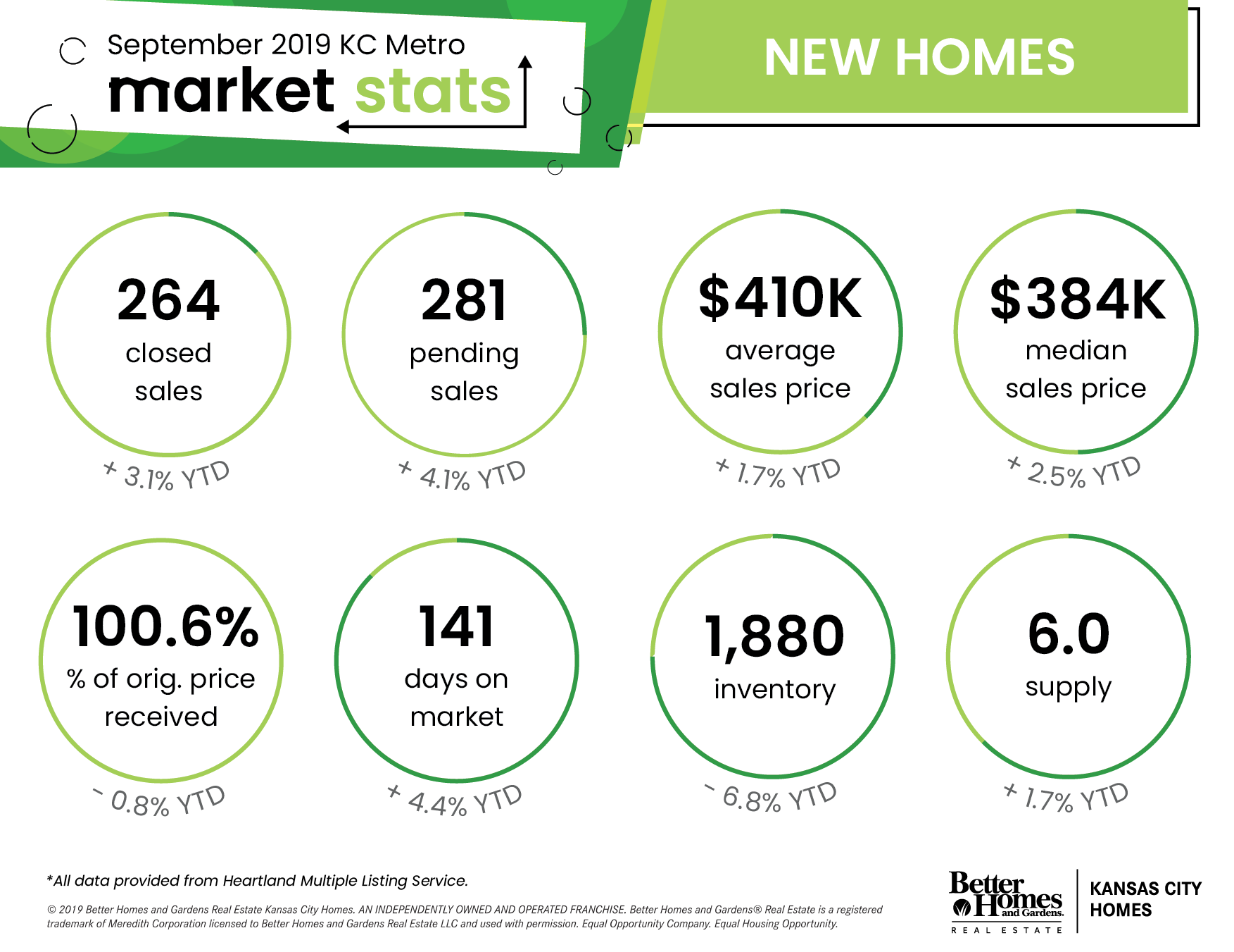 Kansas City Metro Area Real Estate Stats - July 19 | New Homes